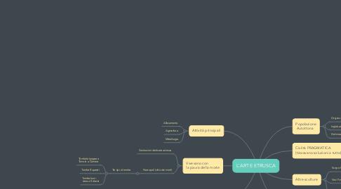 Mind Map: L'ARTE ETRUSCA