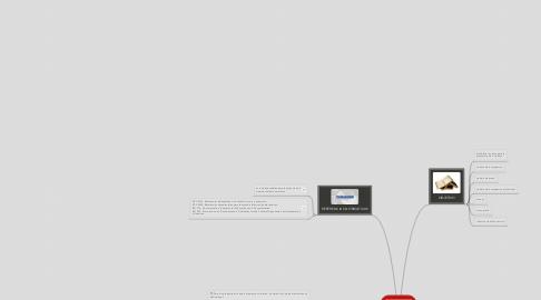 Mind Map: NTC