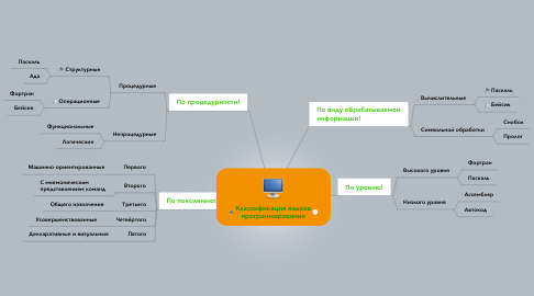 Mind Map: Классификация языков программирования