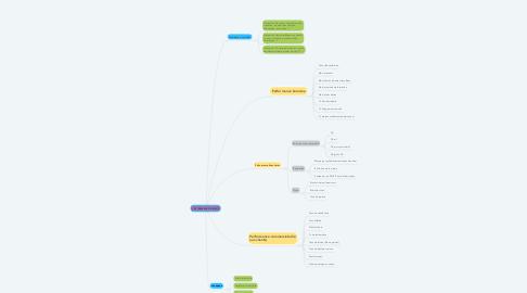Mind Map: LES TABLEAUX DE BORD