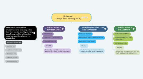 Mind Map: Universal  Design for Learning (UDL)