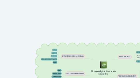 Mind Map: Mi mapa digital  Prof.María Nibya Riva