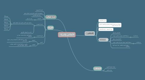 Mind Map: الأنعكاس والمرايا .