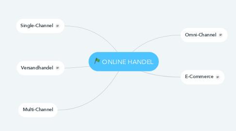 Mind Map: ONLINE HANDEL
