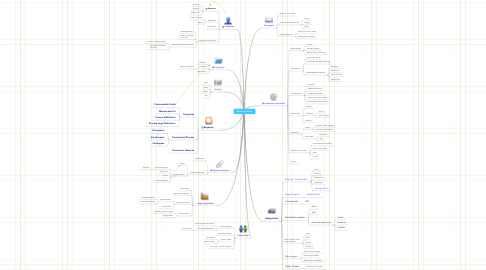 Mind Map: Workflow System
