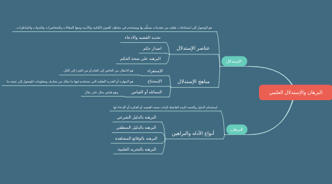 Mind Map: البرهان والإستدلال العلمي