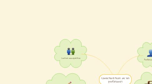 Mind Map: Características de las profesiones