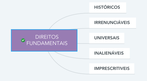 Mind Map: DIREITOS FUNDAMENTAIS