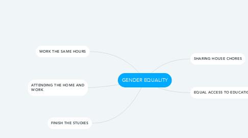 Mind Map: GENDER EQUALITY