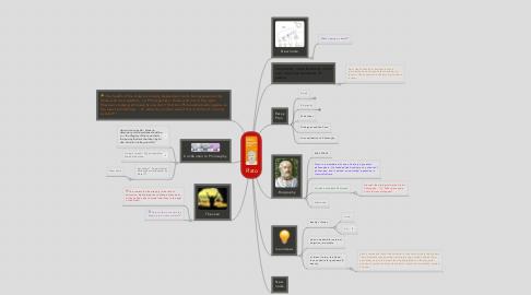Mind Map: Plato