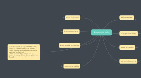 Mind Map: okuryazarlık türleri