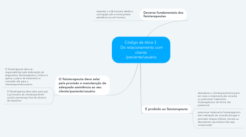Mind Map: Código de ética 3   Do relacionamento com cliente /paciente/usuário