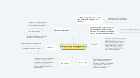 Mind Map: Medios de impugnacion