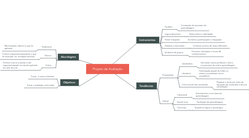 Mind Map: Projeto de Avaliação