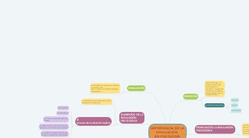 Mind Map: IMPORTANCIA DE LA EVALUACIÓN  EN PSICOLOGÍA