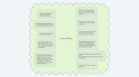 Mind Map: TUNDRAS🌳🍀🌲🍃