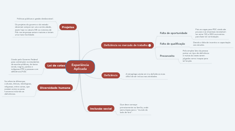 Mind Map: Experiência Aplicada