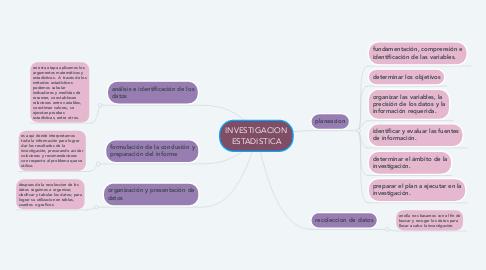 Mind Map: INVESTIGACION ESTADISTICA