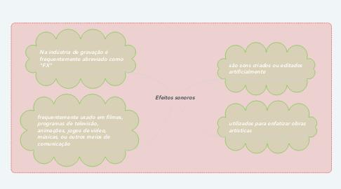 Mind Map: Efeitos sonoros