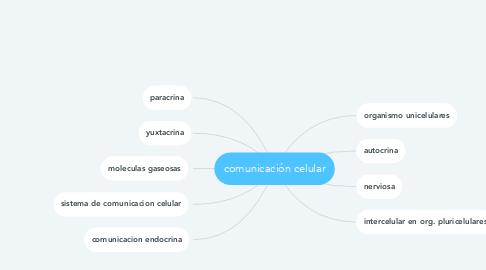 Mind Map: comunicación celular