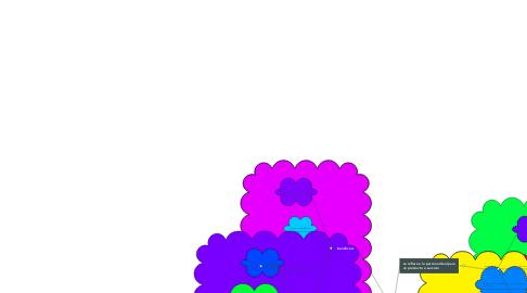 Mind Map: MERCADO META