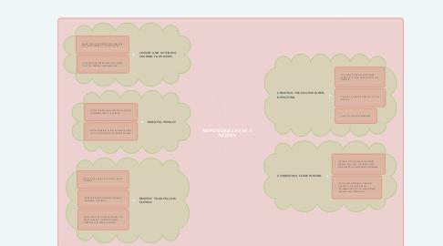 Mind Map: RESPONSIBLE LIFE AS A NETIZEN