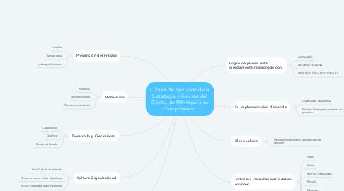 Mind Map: Cultura de Ejecución de la Estrategia y Función del Depto. de RRHH para su Cumplimiento