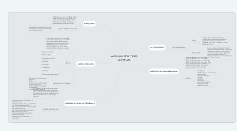Mind Map: ALGUNAS ADICIONES QUIMICAS