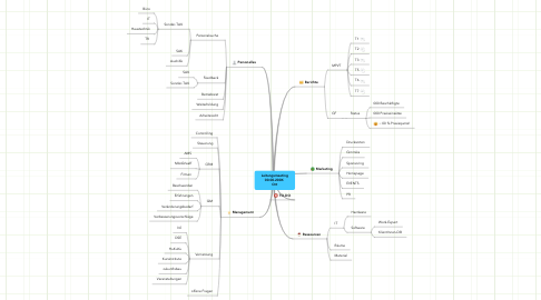 Mind Map: Leitungsmeeting 00.00.200X  Ort
