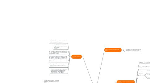 Mind Map: El Sistema de M&E de México:  Un salto del nivel sectorial al nacional
