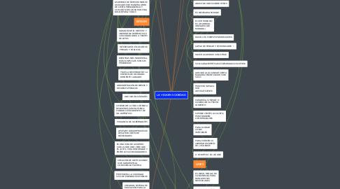 Mind Map: LA VIDA EN SOCIEDAD