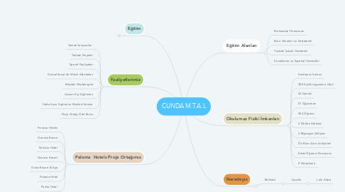 Mind Map: CUNDA M.T.A.L