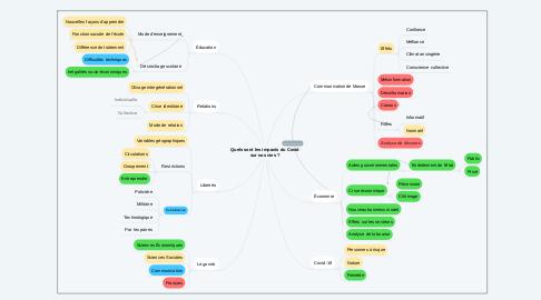 Mind Map: Quels sont les impacts du Covid sur nos vies ?