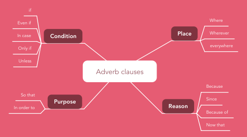 Mind Map: Adverb clauses