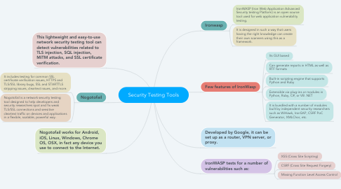 Mind Map: Security Testing Tools