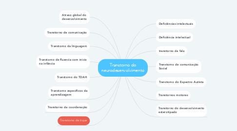 Mind Map: Transtorno do neurodesenvolvimento