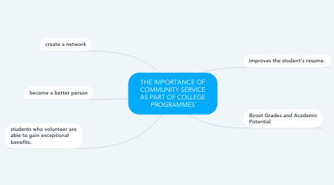 Mind Map: THE IMPORTANCE OF COMMUNITY SERVICE AS PART OF COLLEGE PROGRAMMES