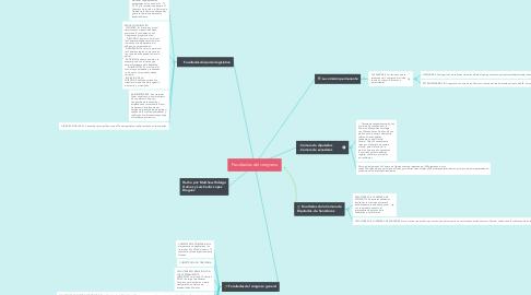 Mind Map: Facultades del congreso