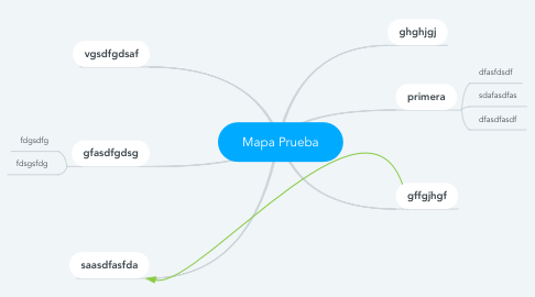 Mind Map: Mapa Prueba