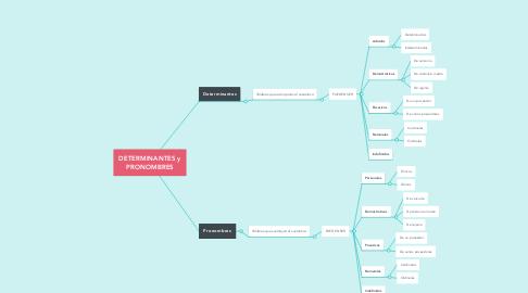 Mind Map: DETERMINANTES y PRONOMBRES