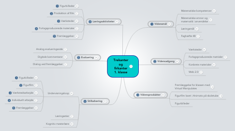 Mind Map: Trekanter og firkanter 1. klasse