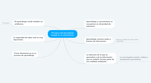 Mind Map: Principios del Aprendizaje basado en el conectivismo