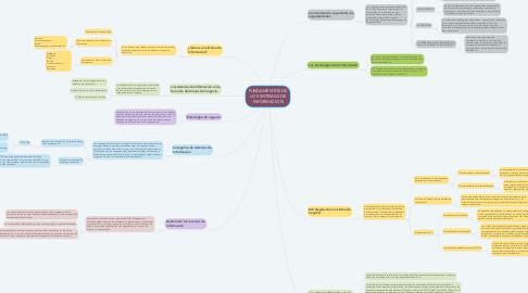 Mind Map: FUNDAMENTOS DE LOS SISTEMAS DE INFORMACION