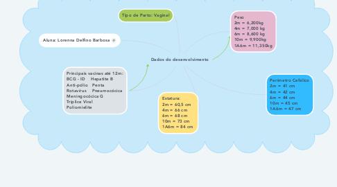 Mind Map: Dados do desenvolvimento