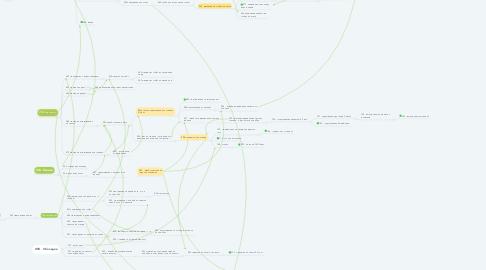 Mind Map: Кроссфит скилы (1)