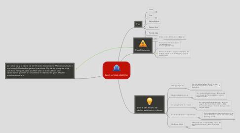 Mind Map: Mediensozialisation
