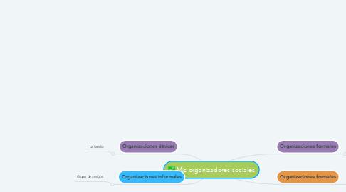 Mind Map: Mis organizadores sociales
