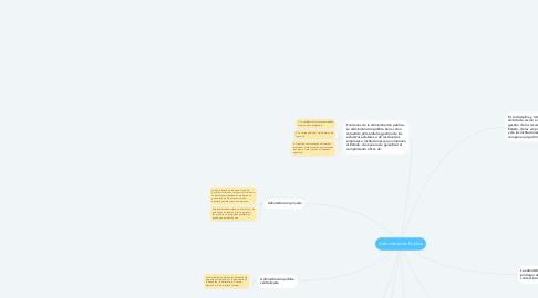 Mind Map: Administración Pública