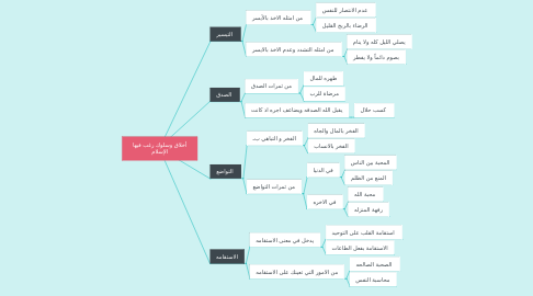 Mind Map: أخلاق وسلوك رغب فيها الإسلام