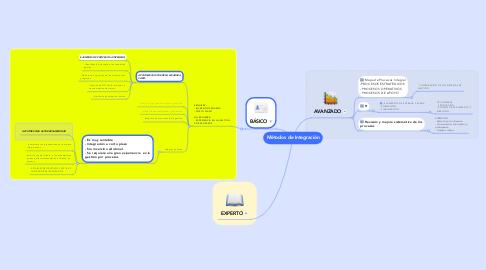 Mind Map: Métodos de Integración